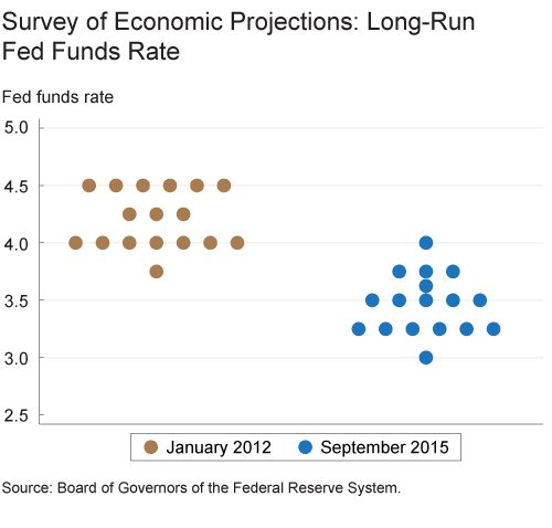 Figure 1. Survey of Economic Projections: Long Run Fed Funds Rate