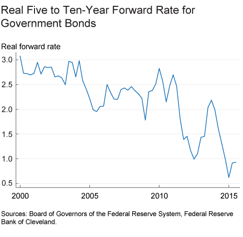 Figure 2. Real five to ten year forward rate for government bonds