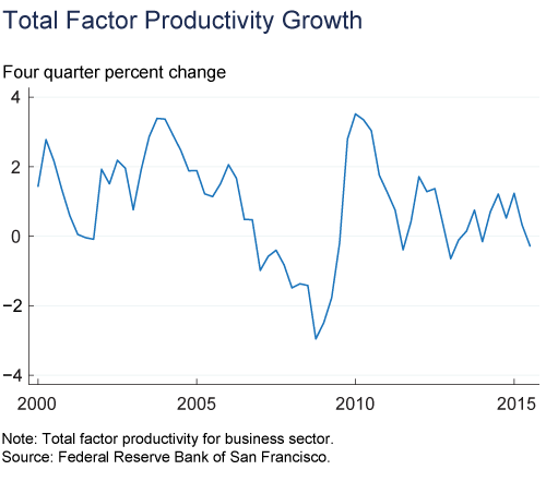 Figure 4. Total Factor Productivity Growth