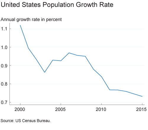 Figure 5. United States population growth rate