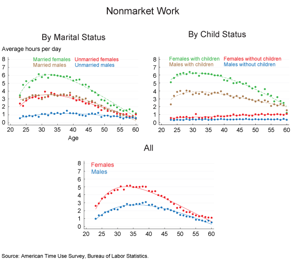 Figure 2. Nonmarket Work