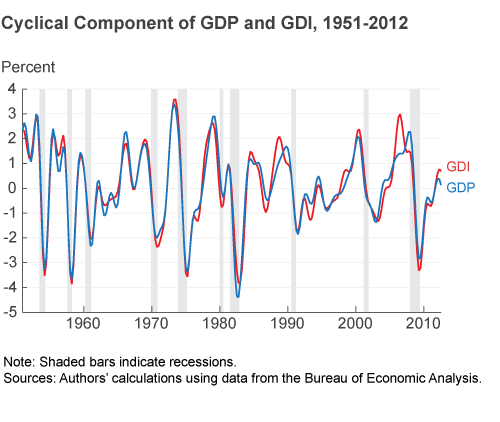Figure 1. Cyclical Component of GDP and GDI, 1951-2012