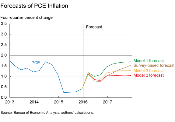 Forecasts of PCE