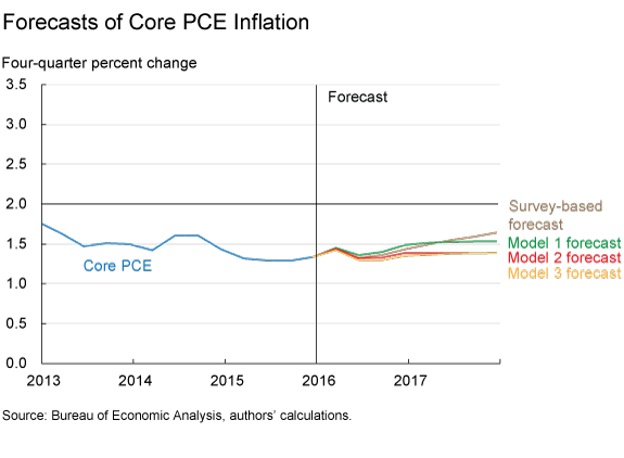 Forecasts of Core PCE