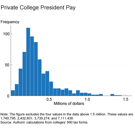 Figure 1. Private College President Pay