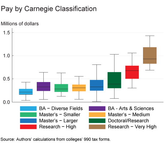 Figure 2. Pay by Carnegie Classification