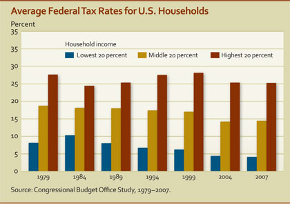 Average Federal Tax Rates for US Households