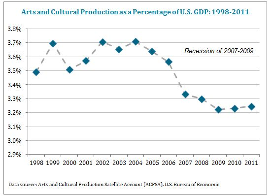 Arts and cultural productions as a percentage of U.S. GDP 1998-2011