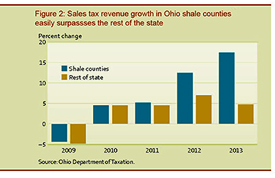 Sales tax revenue growth in Ohio shale counties