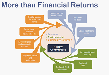 More than financial returns
