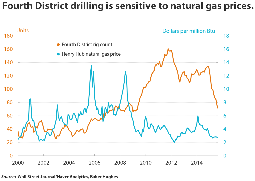 Fourth District drilling is sensitive to natural gas prices.
