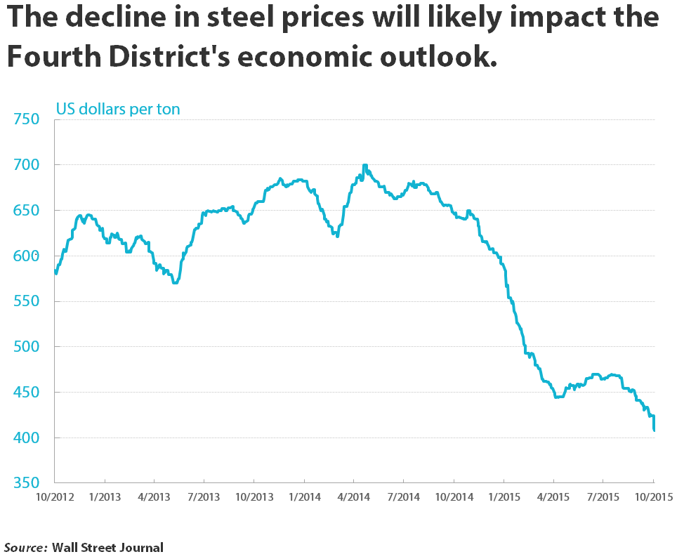 The decline in steel prices will likely impact the Fourth District's economic outlook.