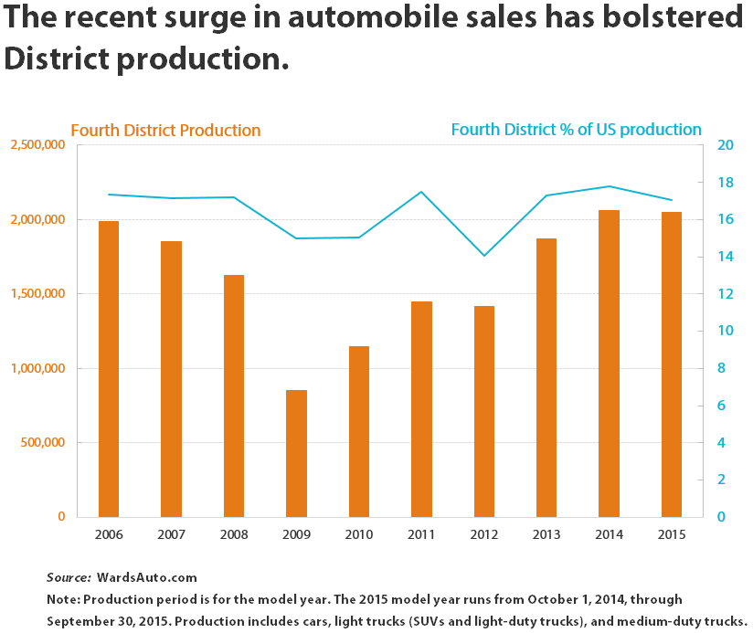 The recent surge in automobile sales has bolstered District production.