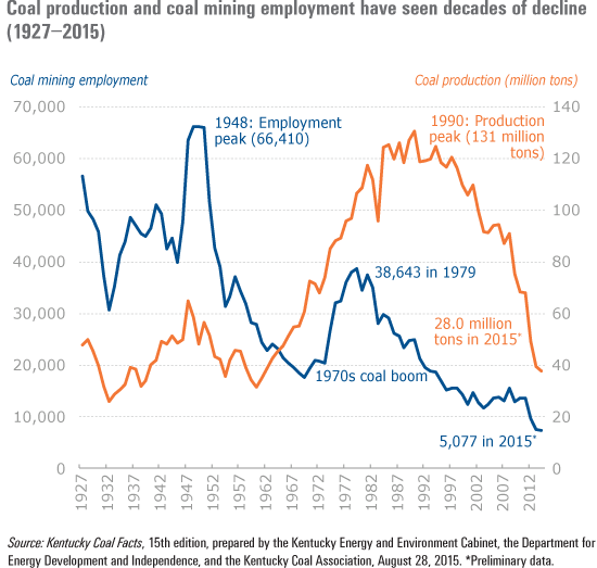 Coal production and coal mining employment have seen decades of decline (1927–2015).
