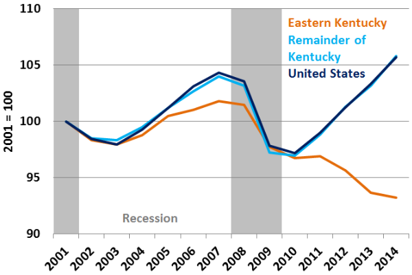 Total private employment hasn't rebounded in eastern Kentucky.