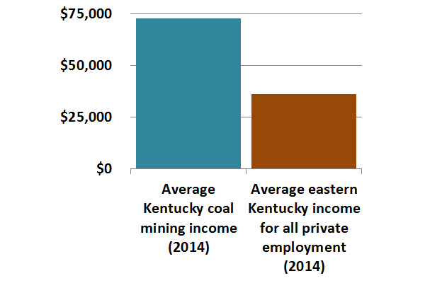 There are few alternatives in the region that pay as well as coal mining.