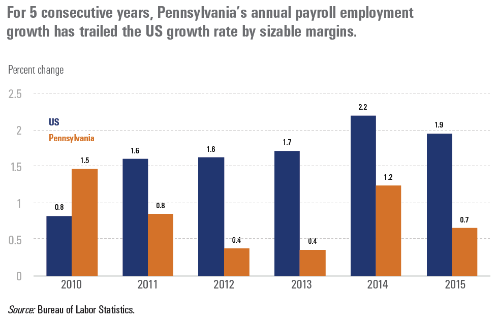 For 5 consecutive years, Pennsylvania's annual payroll employment growth has trailed the US growth rate by sizable margins.