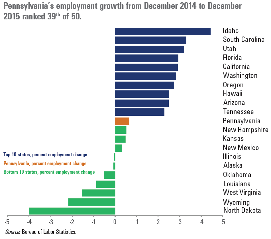 Pennsylvania's employment growth from December 2014 to December 2015 ranked 39th of 50.
