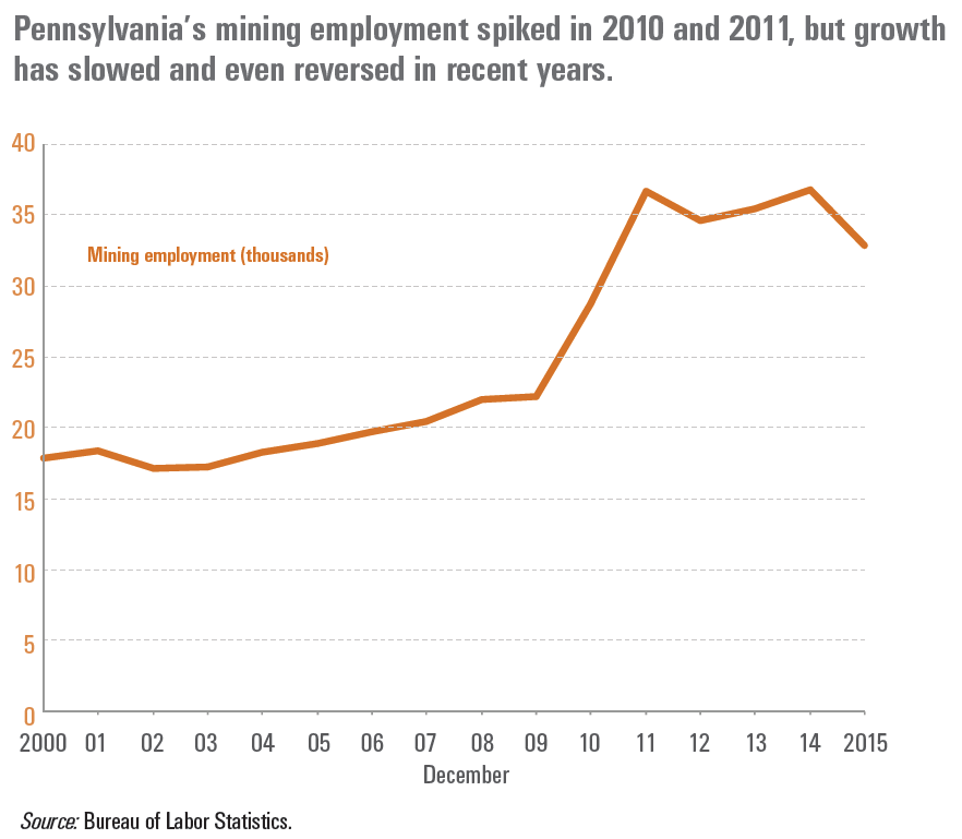 Pennsylvania's mining employment spiked in 2010 and 2011, but growth has slowed and even reversed in recent years.
