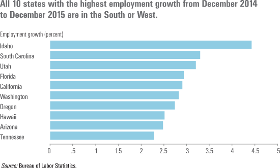 All 10 states with the highest employment growth from December 2014 to December 2015 are in the South or West.
