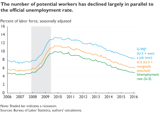 The number of potential workers has declined largely in parallel to the official unemployment rate.