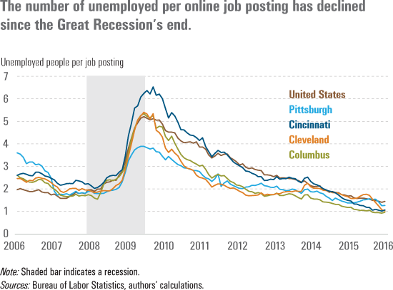 The number of unemployed per online job posting has declined since the Great Recession's end.