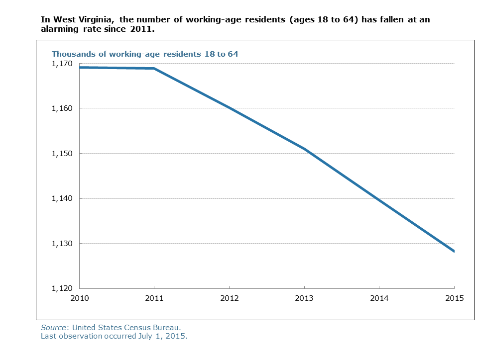 In West Virginia, the number of working-age residents (ages 18 to 64) has fallen at an alarming rate since 2011.