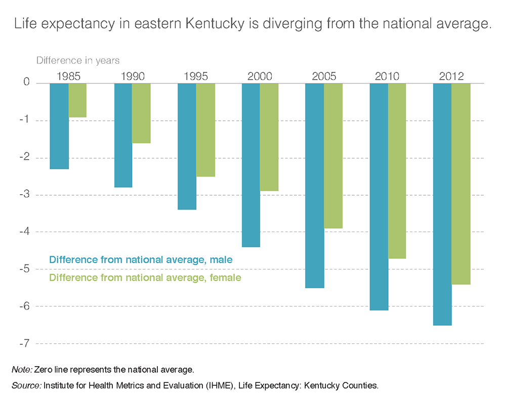 Life expectancy in eastern Kentucky is diverging from the national average.
