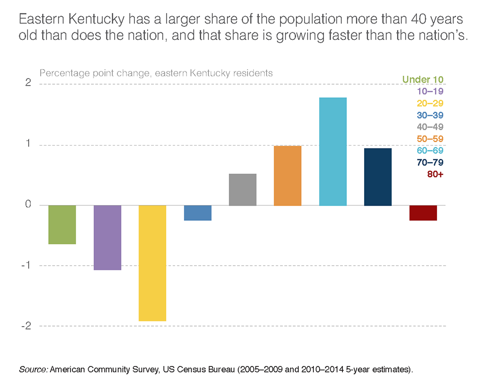 Eastern Kentucky has a larger share of the population more than 40 years old than does the nation, and that share is growing faster than the nation's.