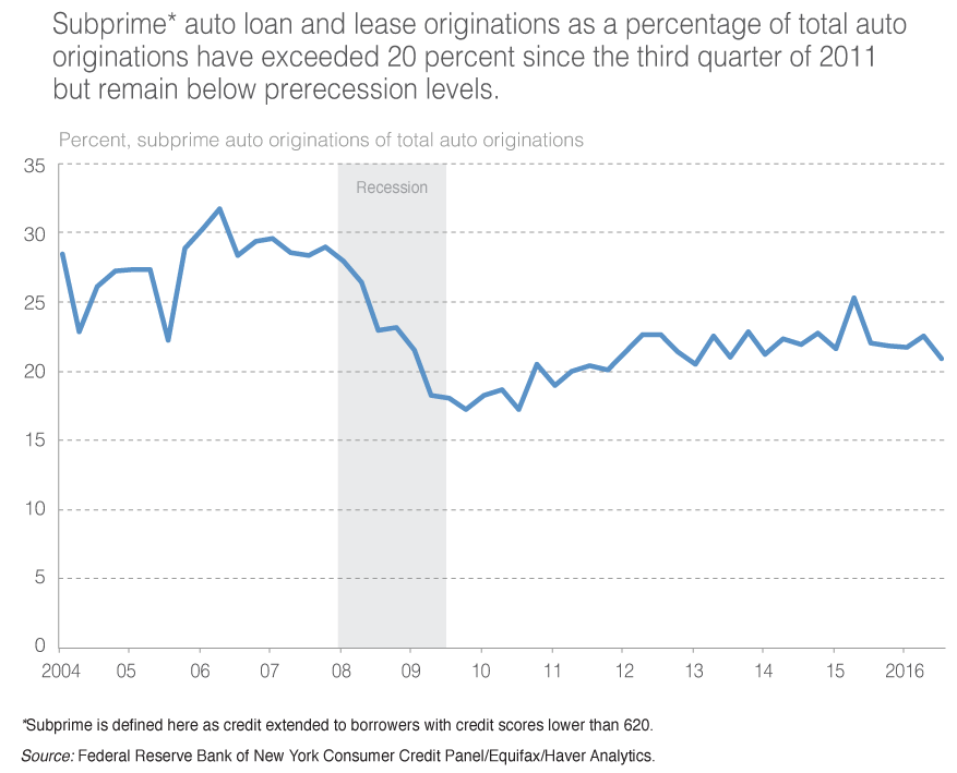 Subprime* auto loan and lease originations as a percentage of total auto originations have exceeded 20 percent since the third quarter of 2011 but remain below prerecession levels.