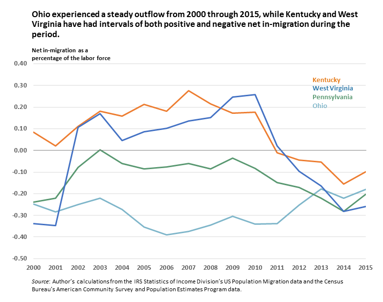 Ohio experienced a steady outflow from 2000 through 2015, while Kentucky and West Virginia have had intervals of both positive and negative net in-migration during the period.