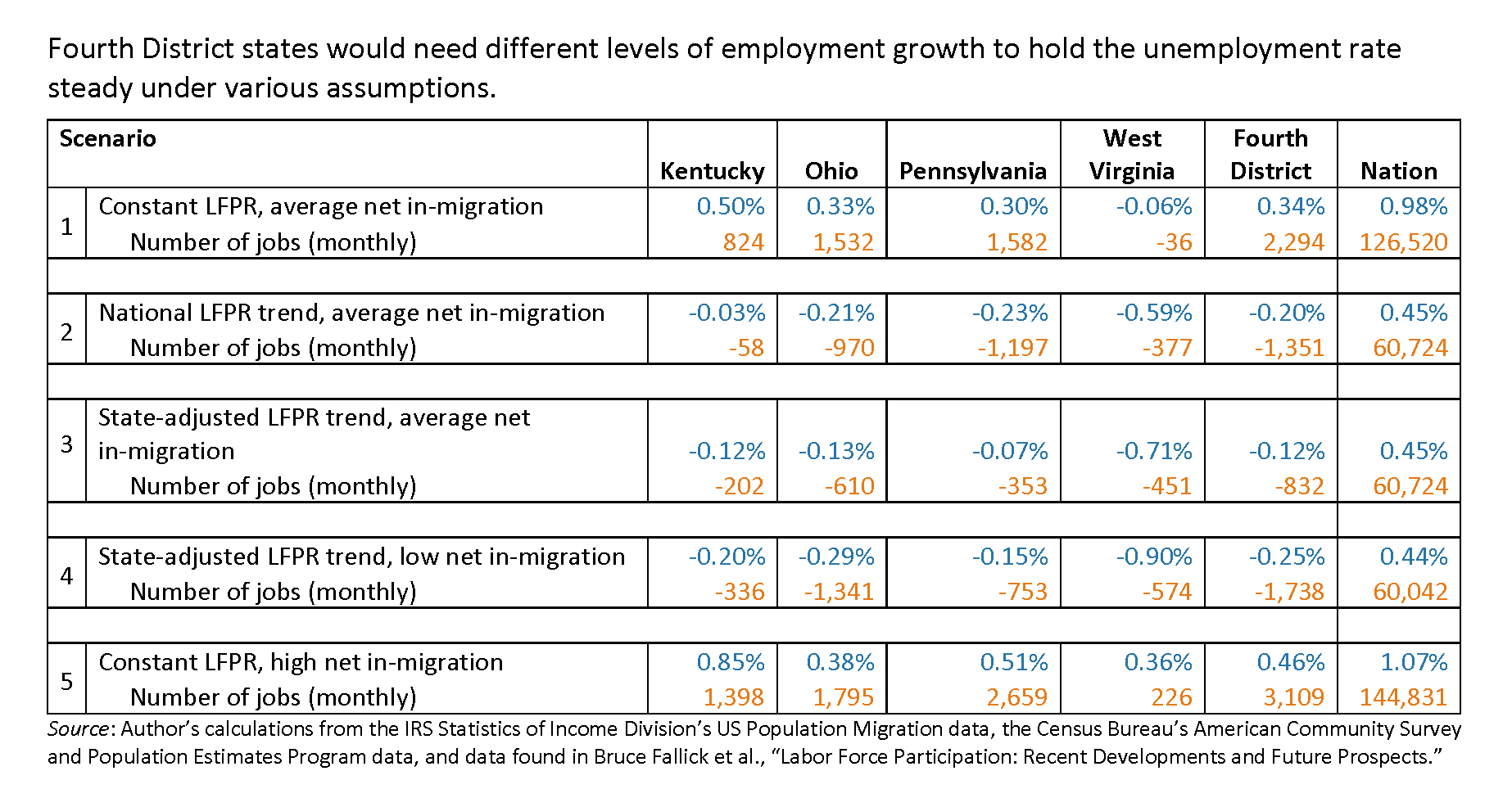 Fourth District states would need different levels of employment growth to hold the unemployment rate steady under various assumptions.