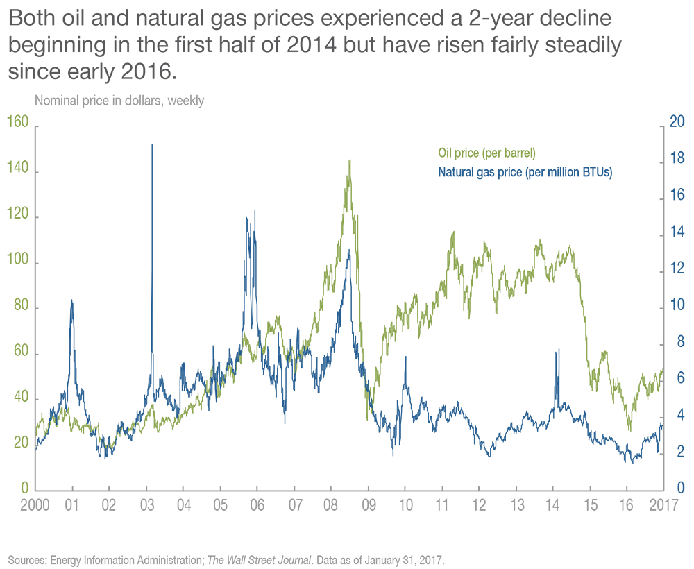 Both oil and natural gas prices experienced a 2-year decline beginning in the first half of 2014 but have risen fairly steadily since early 2016.