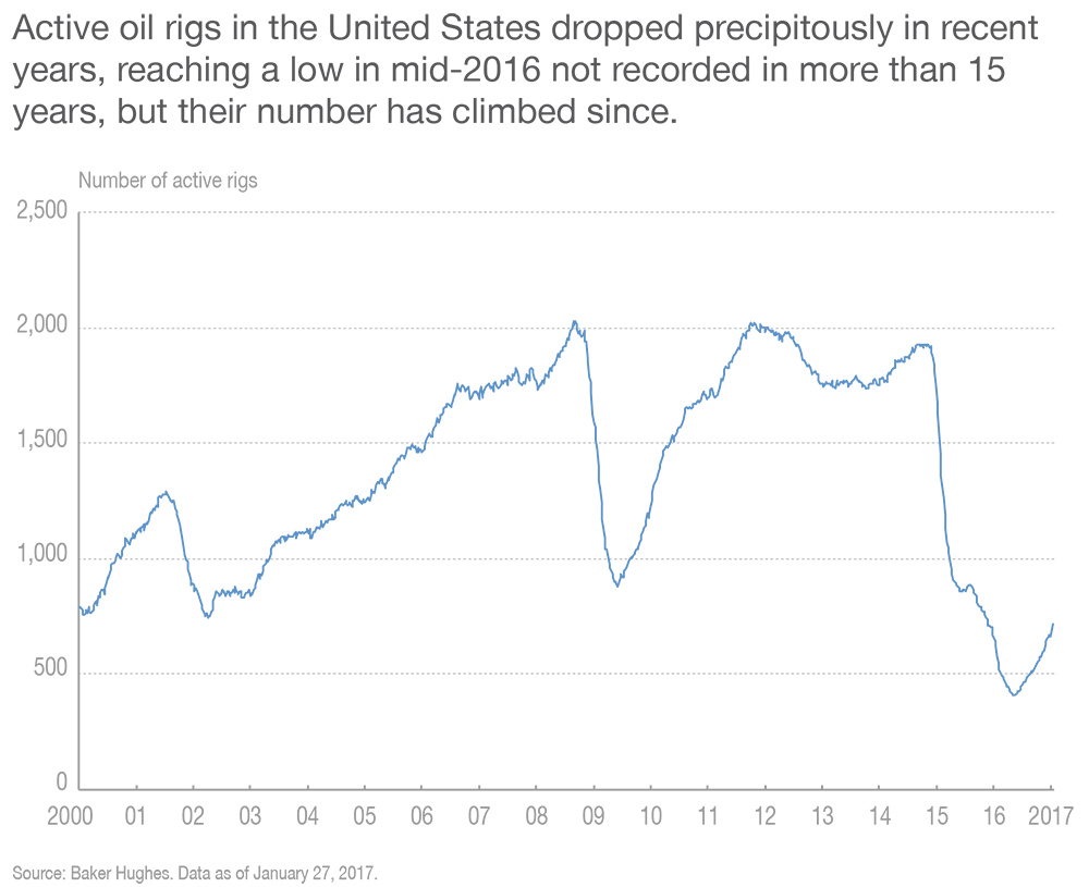 Active oil rigs in the United States dropped precipitously in recent years, reaching a low in mid-2016 not recorded since 2000, but their number has climbed since.