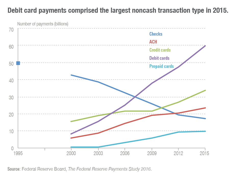The largest non-cash transaction type in 2015 was debit cards.