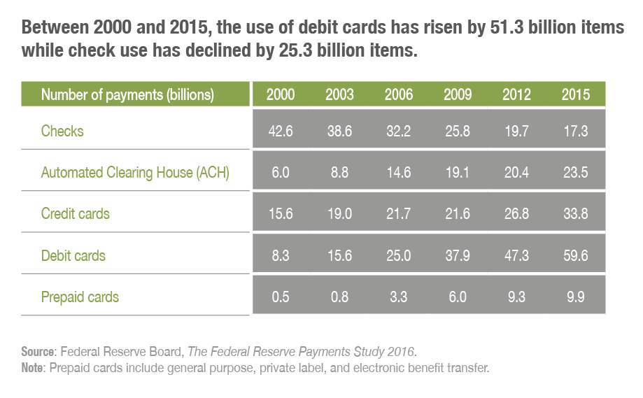 Between 2000 and 2015,the use of debit cards has risen by 51.3 percentage points while check use has declined by 23.5 percentage points.