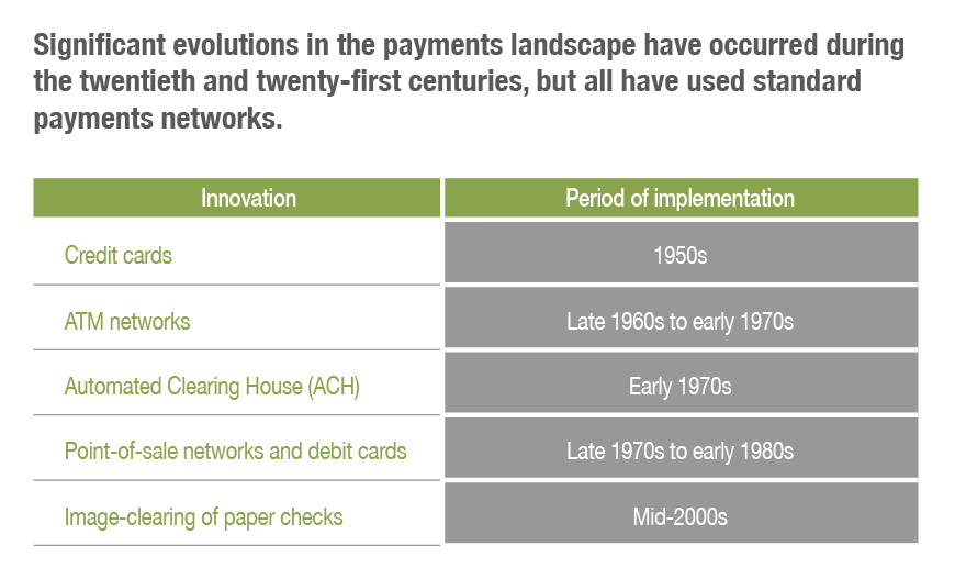 Significant evolutions in the payments landscape have occurred during the twentieth and twenty-first centuries, but all have used standard payments networks.