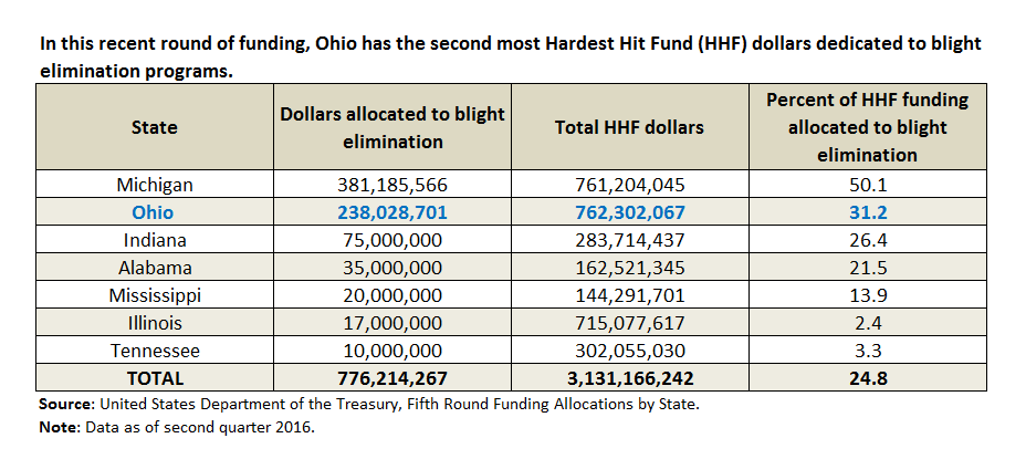 In this recent round of funding, Ohio has the second most Hardest Hit Fund (HHF) dollars dedicated to blight elimination programs.