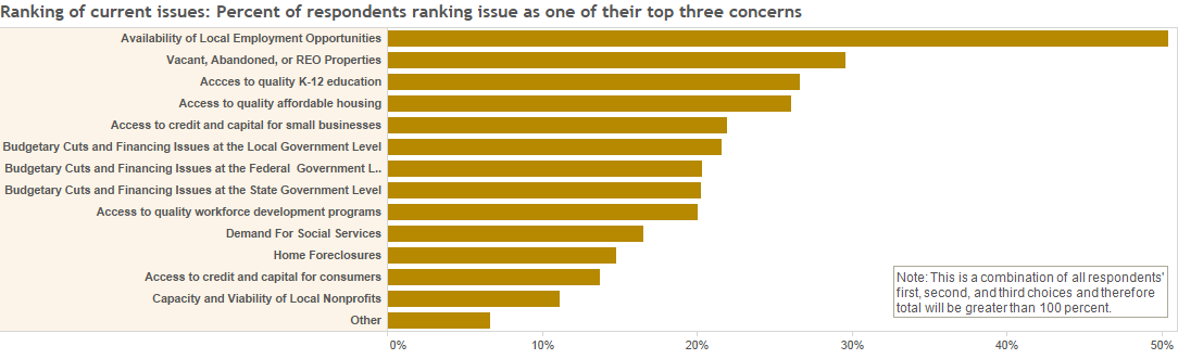 Ranking of current issues: Percent of respondents ranking issue as one of their top three concerns