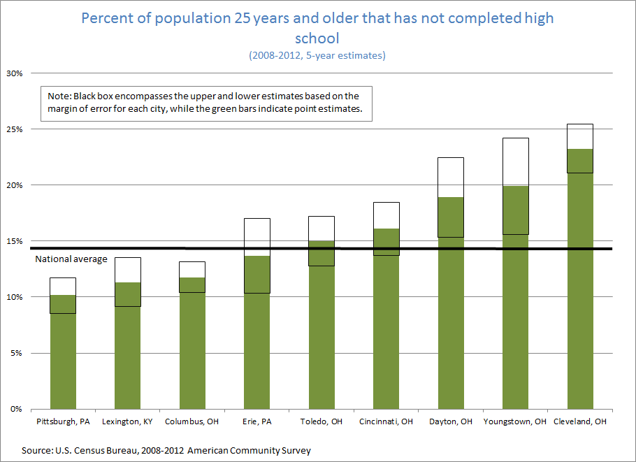 Figure 1: Percent of population 25 years and older that has not completed high school