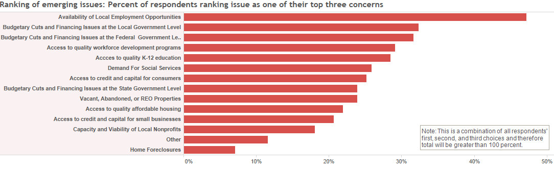 Ranking of emerging issues: Percent of respondents ranking issue as one of their top three concerns