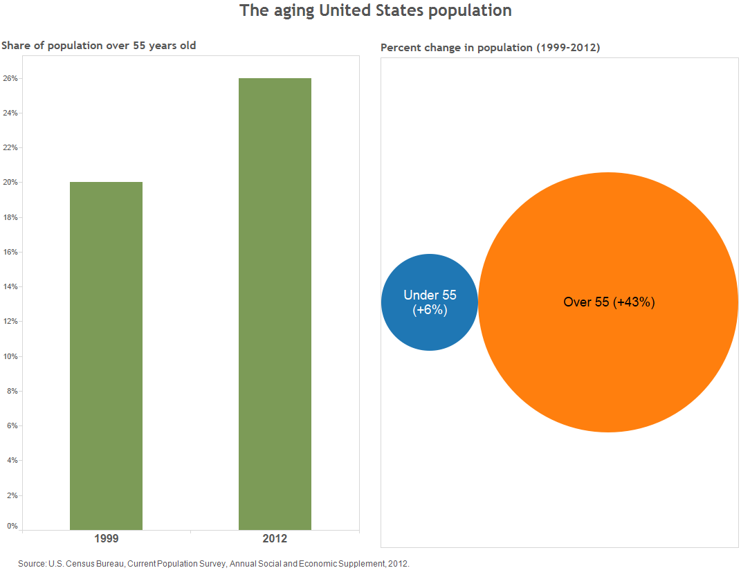 Figure 2: The aging United States Population