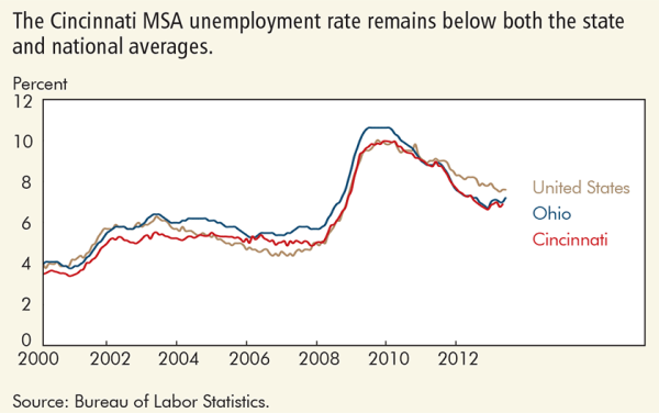 The Cincinnati MSA unemployment rate remains below both the state and national averages