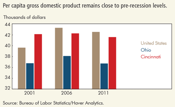 Per capita gross domestic product remains close to pre-recession levels