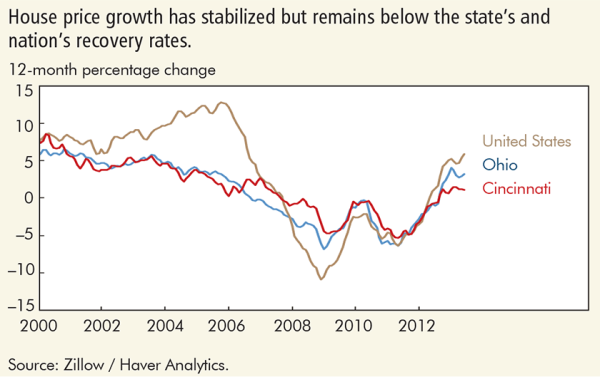 House price growth has stabilized but remains below the state's and nation's recovery rates