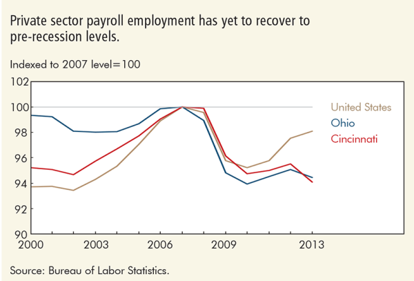 Private sector payroll employment has yet to recover to pre-recession levels