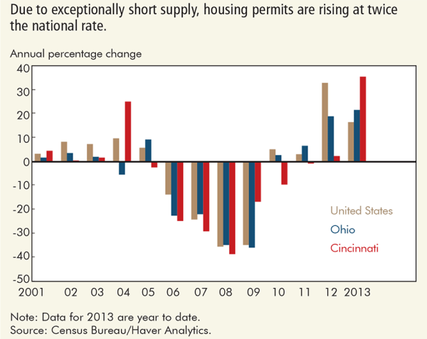 Due to exceptionally short supply, housing permits are rising at twice the national rate