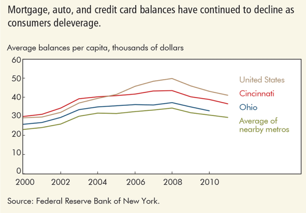 Mortgage, auto, and credit card balances have continued to decline as consumers deleverage