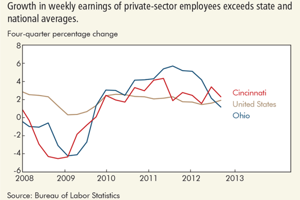 Growth in weekly earnings of private-sector employees exceeds state and national averages