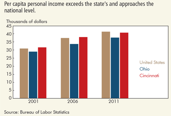 Per capita personal income exceeds the state's and approaches the national level